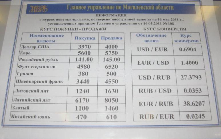 Курс доллара в национальном банке