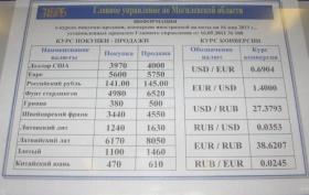 Банки могилева курсы валют